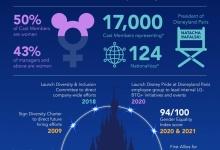 Inzetten op diversiteit en inclusie: een kernwaarde bij Disneyland Paris